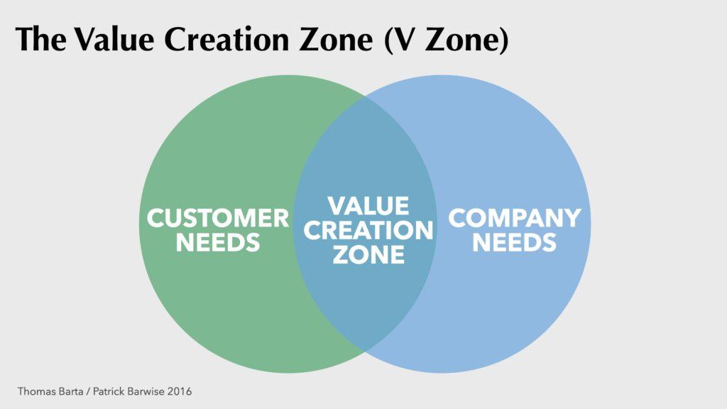 Marketing Leadership_The Value Creation Zone